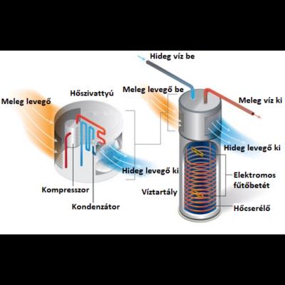 Sunsystem TDA E 300 literes hőszivattyús meleg víz tartály (A+)