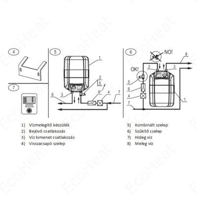 ELDOM 10 literes elektromos vízmelegítő - pult alá telepíthető felső kifolyású (B energia osztály / 2 kW)