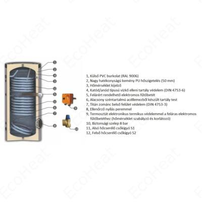 SUNSYSTEM SON indirekt HMV tartály, 2 hőcserélős