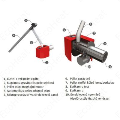 Burnit Pell BIO részegységek